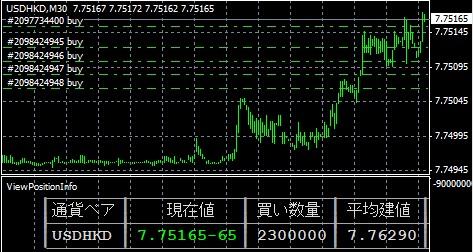 USDHKD米ドル/香港ドル塩漬けペッグ制通貨マイナススワップ