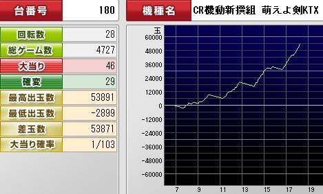 2012y06m14d_182251156(萌え剣グラフ)