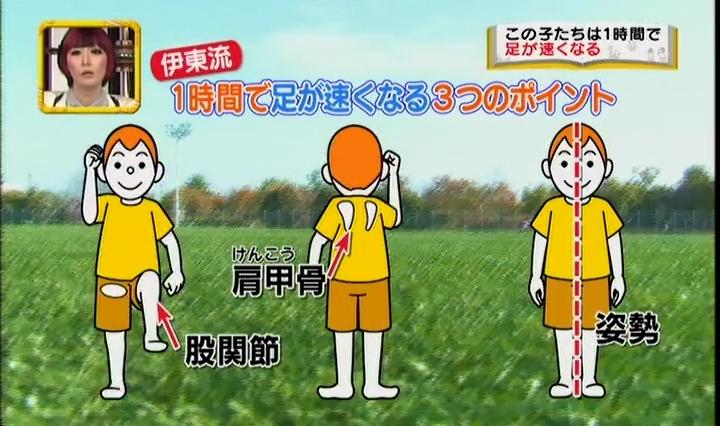 速く走れるポイントは、股関節、肩甲骨、姿勢の強化