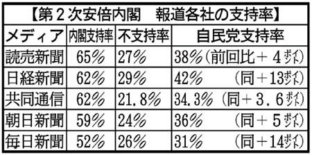 新・安倍内閣支持率