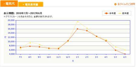 電気代 前年対比グラフ_R