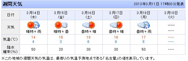 名古屋の週間予報