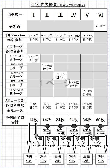 抽選システム2