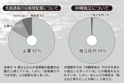 沖縄の世論