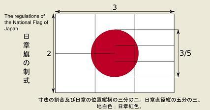 日章旗の制式