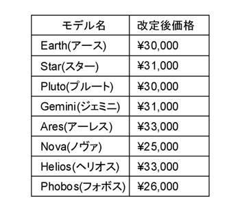 ストレッチウォーカー・エキセンシブル価格変更表