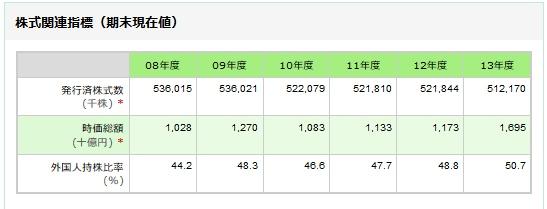 花王の外国人持株比率