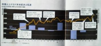 株価は上がるが実体経済は低迷