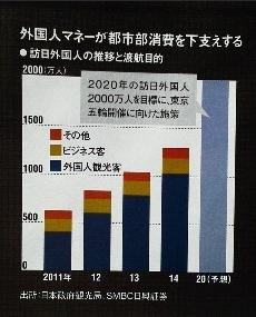 外国人マネーが都市部消費を下支えする