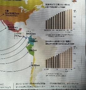環太平洋経済圏の人口は2030年までに<br />2億人以上増える<br />環太平洋経済圏のGDPは2018年には<br />60兆ドル近い規模に