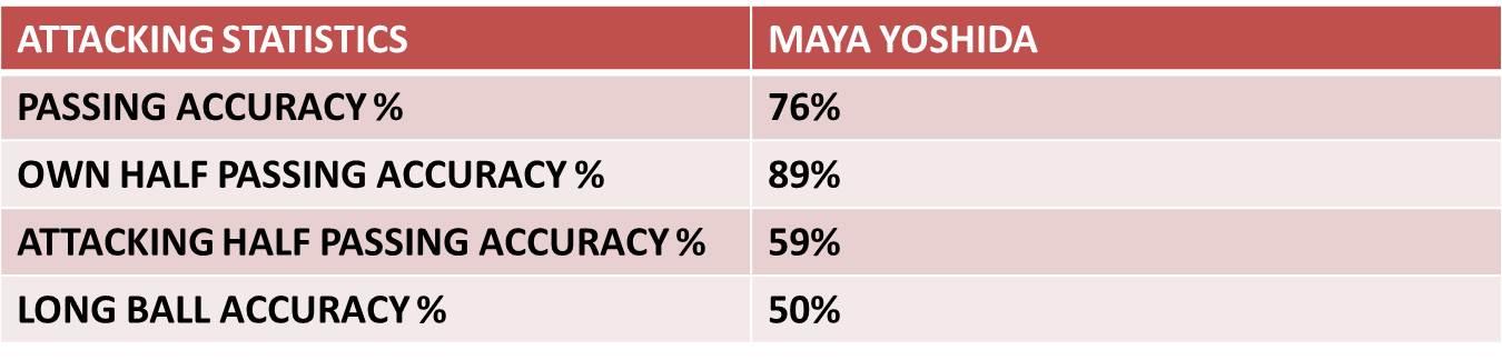 maya-yoshida-attacking-stats.jpg