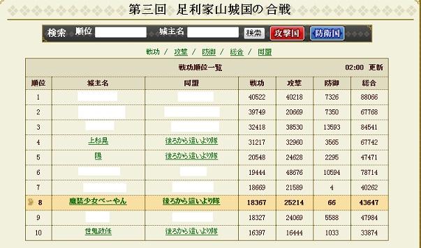 4期徳川防衛戦結果