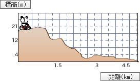 bicycleGraph121011-1.jpg