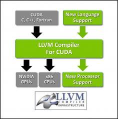 MOD-45471_LLVMCompilerforCUDAimage.jpg