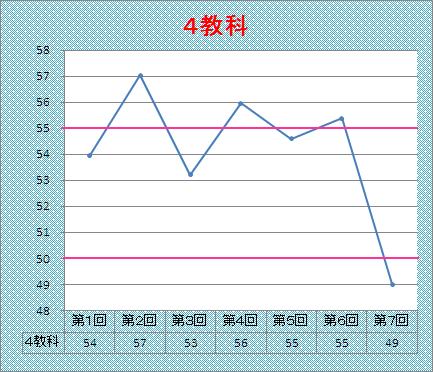 4教科グラフ