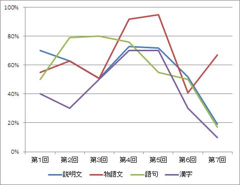 国語詳細グラフ