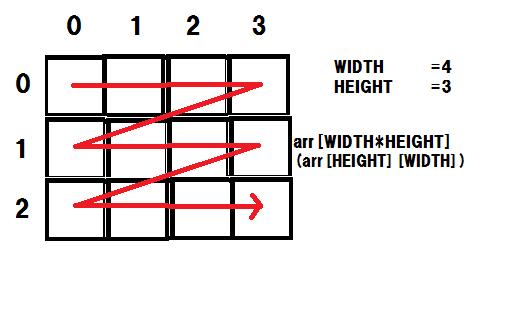 疑似二次元配列