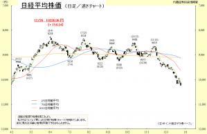 日経平均 逆さチャート 2012年12月
