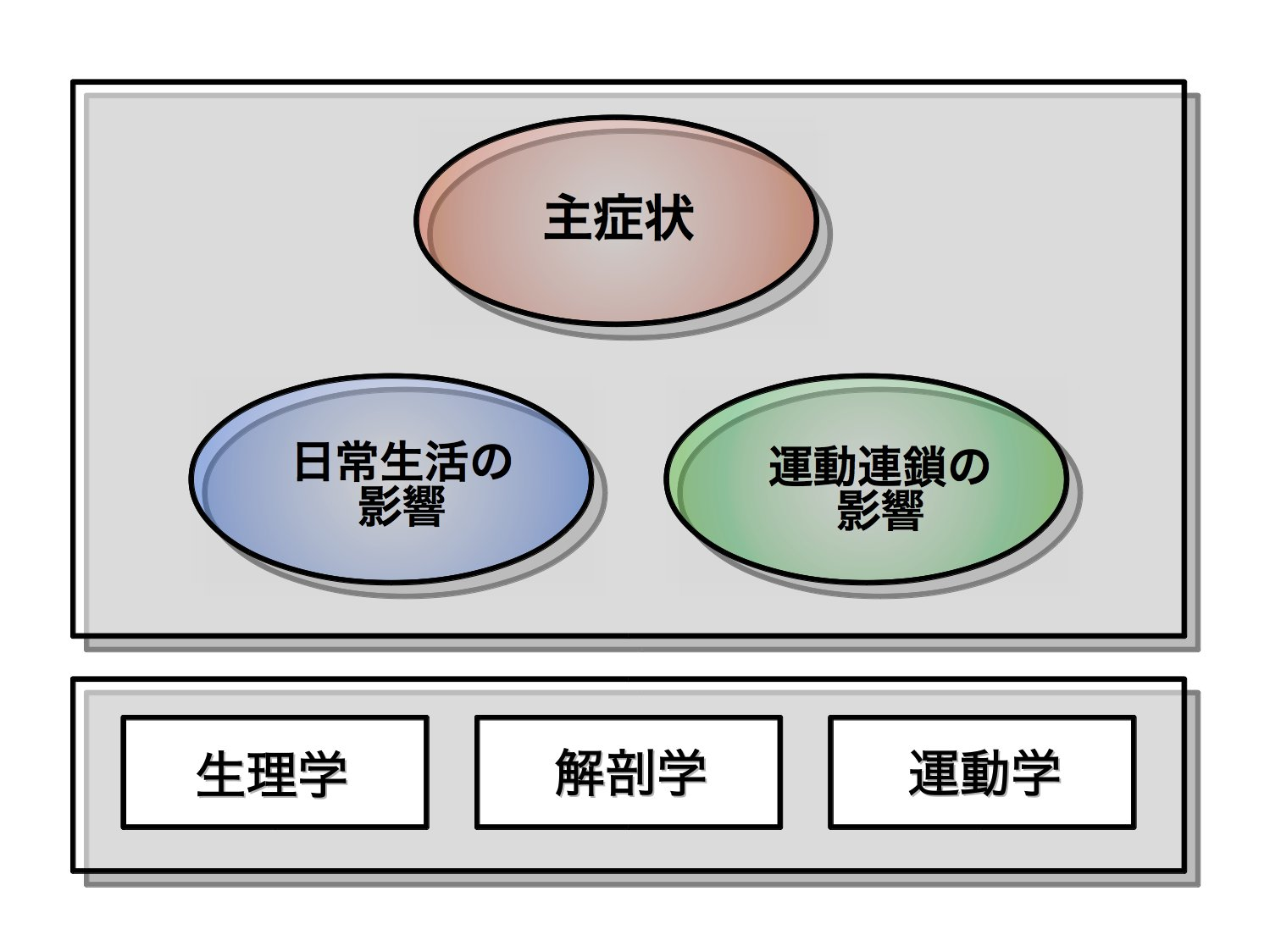 3つの視点