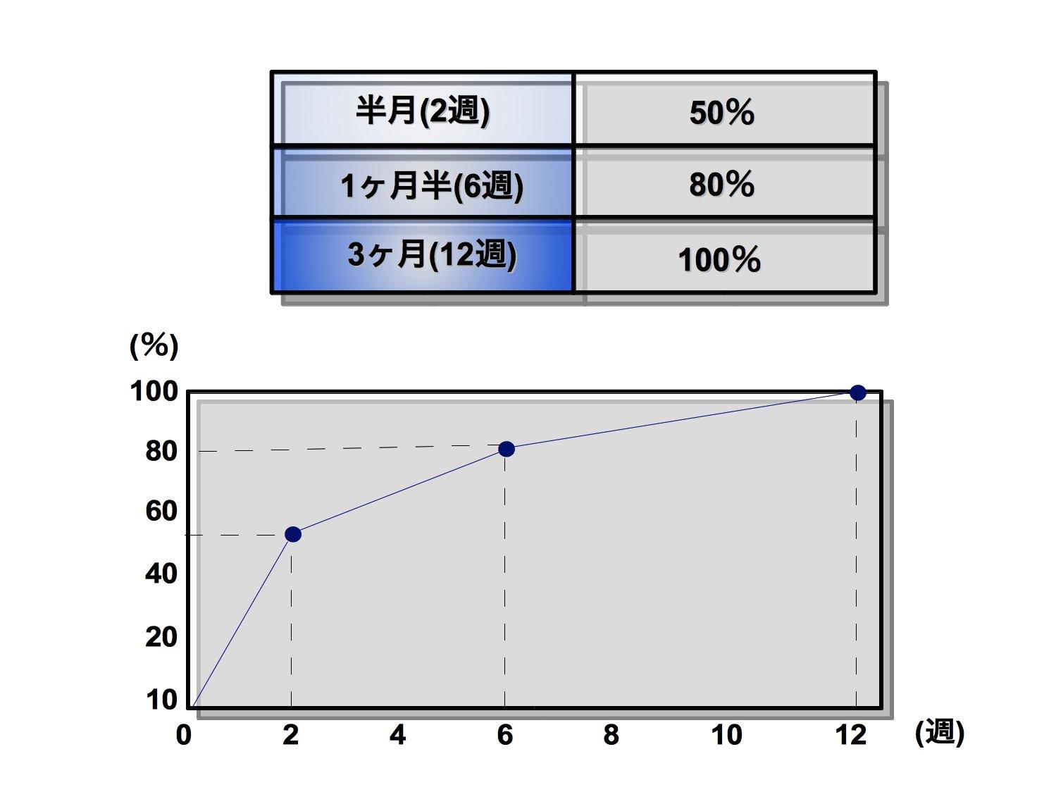 軟部組織の治癒日数と治癒率