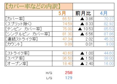 201205集計表
