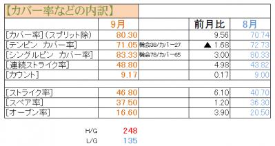 201209成績