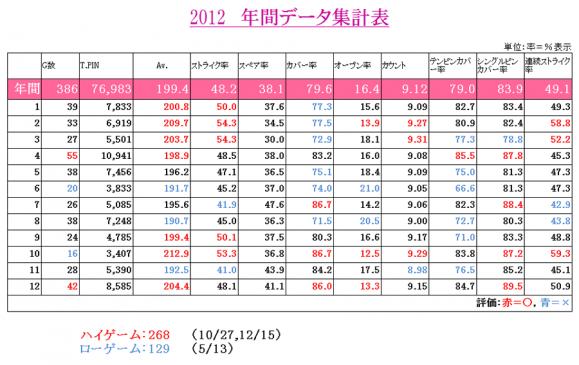 2012 データ集計表