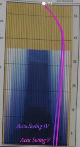 Accu Swing 4,5軌道比較