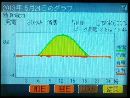 20130524_graph.jpg