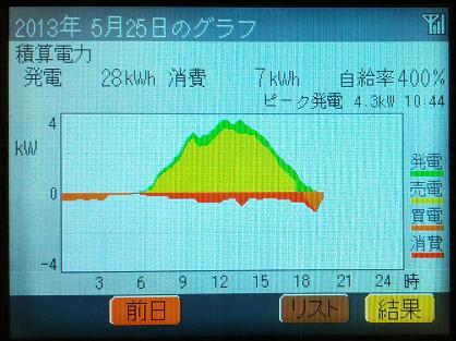 20130525_graph.jpg