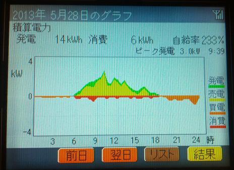 20130528_graph.jpg