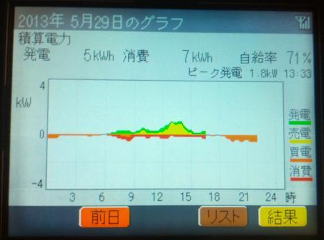20130529_graph.jpg
