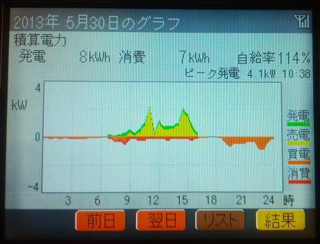 20130530_graph.jpg