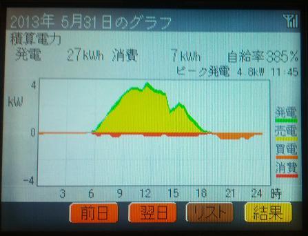 20130531_graph.jpg