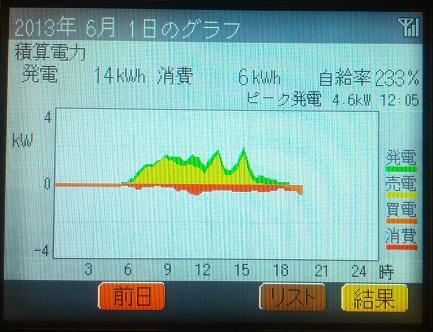 20130601_graph.jpg