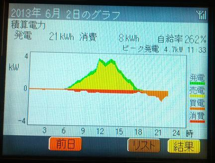 20130602_graph.jpg