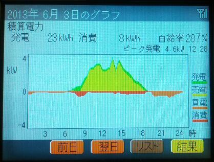 20130603_graph.jpg