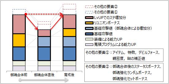 攻撃値の構成図1