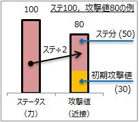攻撃値の構成図2
