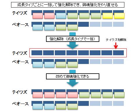 御魂合体-例示図表2