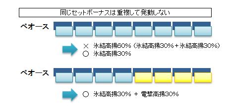 御魂合体-例示図表3