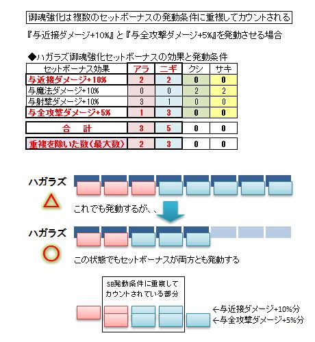 御魂合体-例示図表4
