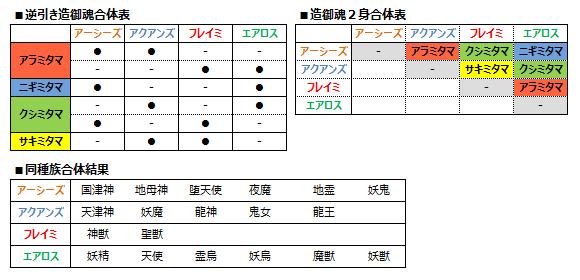 御魂合体-例示図表6