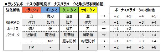 御魂合体-例示図表7