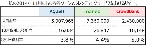 201411各ソーシャルレンディングリターン
