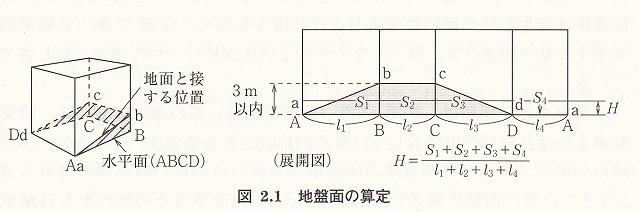 地盤面の高さの算定方法