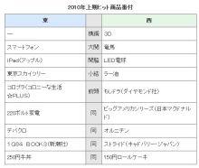 $+++ りり☆Blog evolution +++ 広島在住OLの何かやらかしてる日記(ゝω・)o