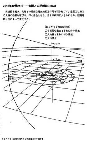 小惑星 ニビル