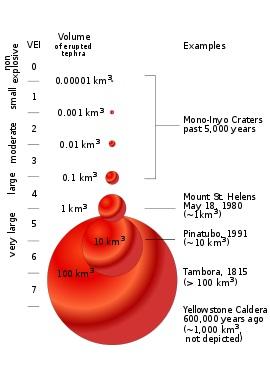 火山爆発指数