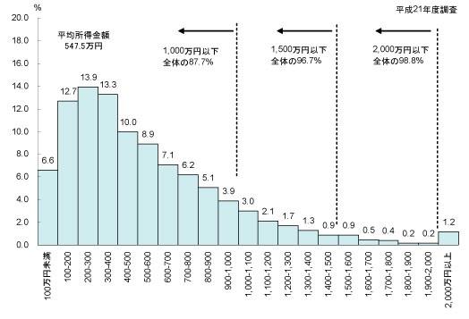 日本の年間所得の分布